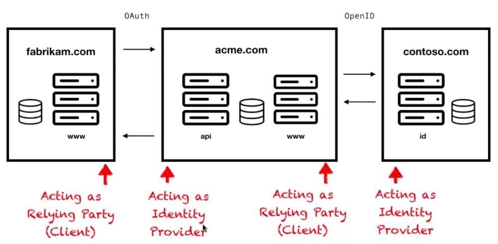 OAuth OpenID Combine