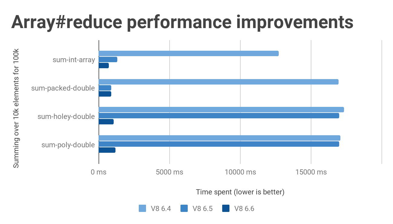 Array#reduce performance improvements