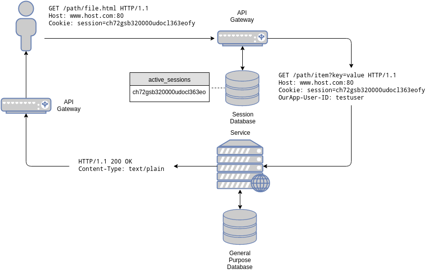 Session based architecture