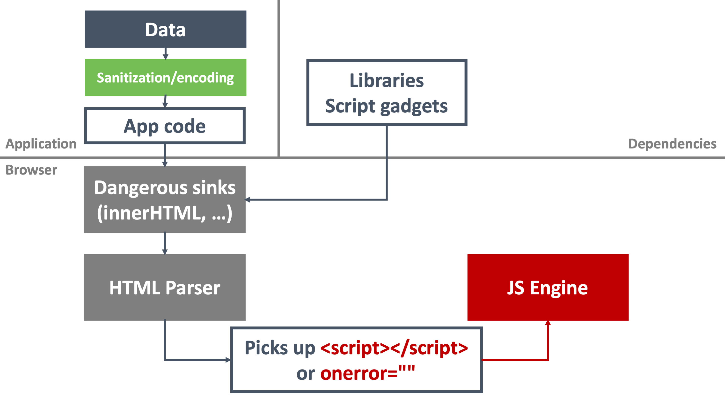 Dangerous sinks and malicious JavaScript code