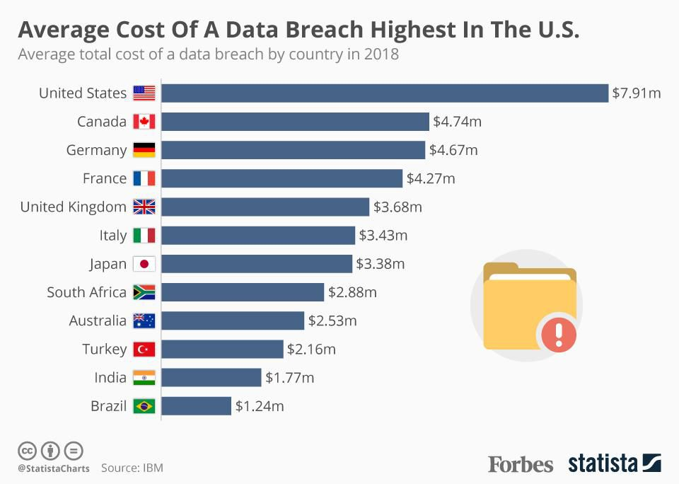 Chart showing average financial loss of a data breach - U.S. avg. is $7.91 million per incident