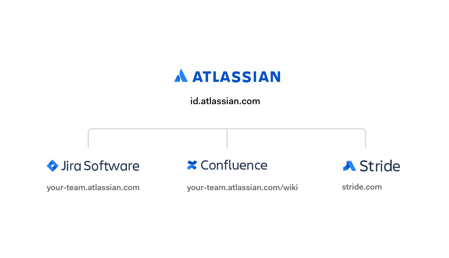 Atlassian central authorization provider