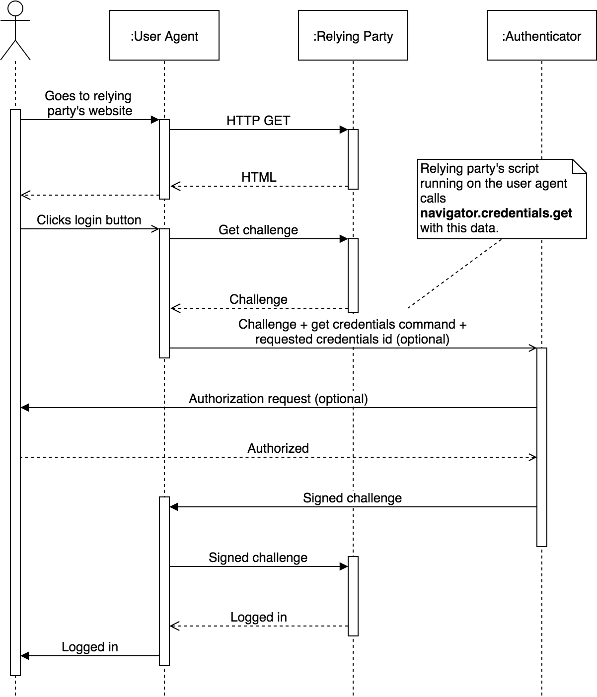 Web Authentication (WebAuthn) Authentication