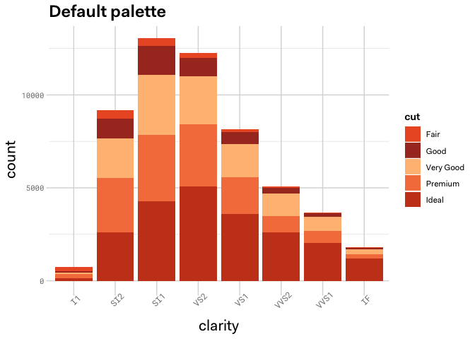 Example graph of Auth0 default palette