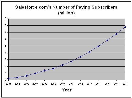 Salesforce growth