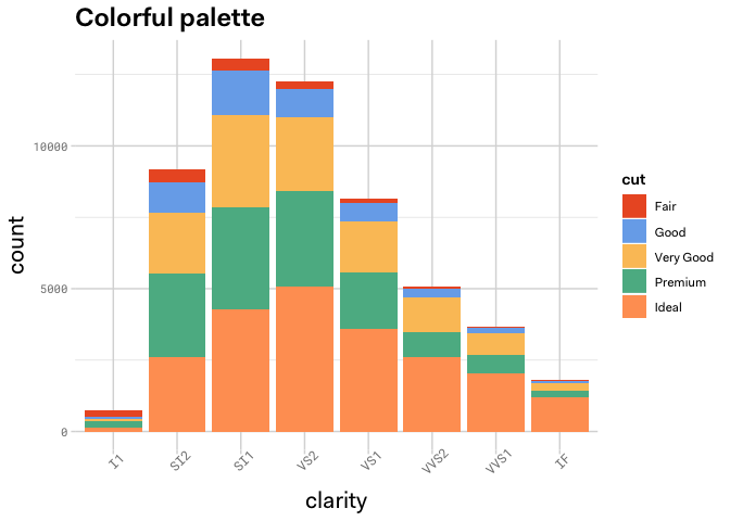 Example graph of Auth0 colorful palette