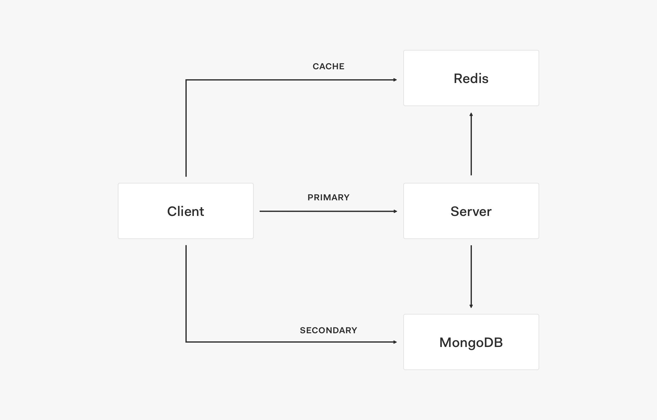 Adding caching to the service architecture
