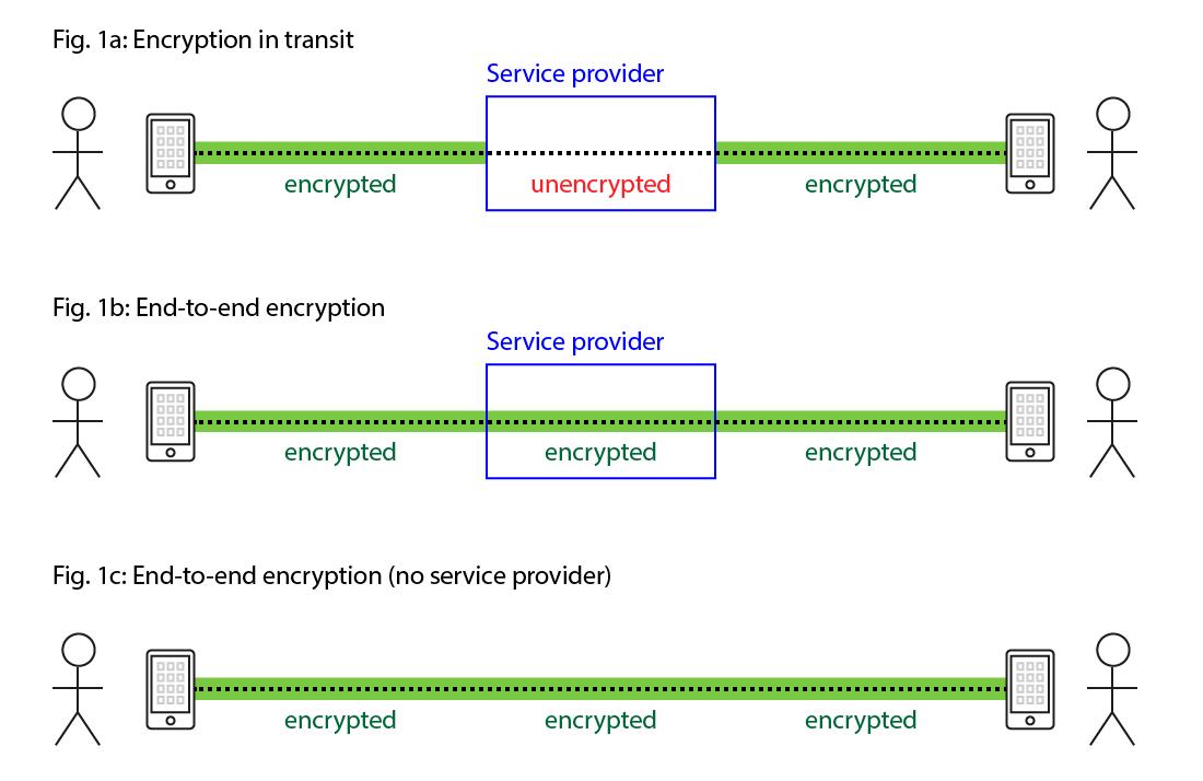 End-to-End Encryption Gaps