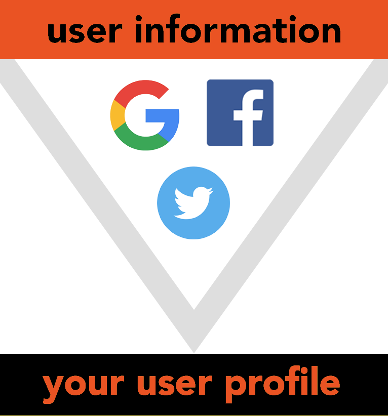 Enrich profiles from social networks