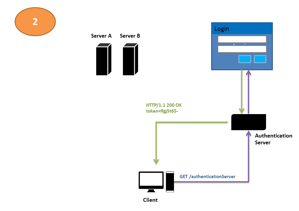 Simple Authentication Server Workflow -- Step 2
