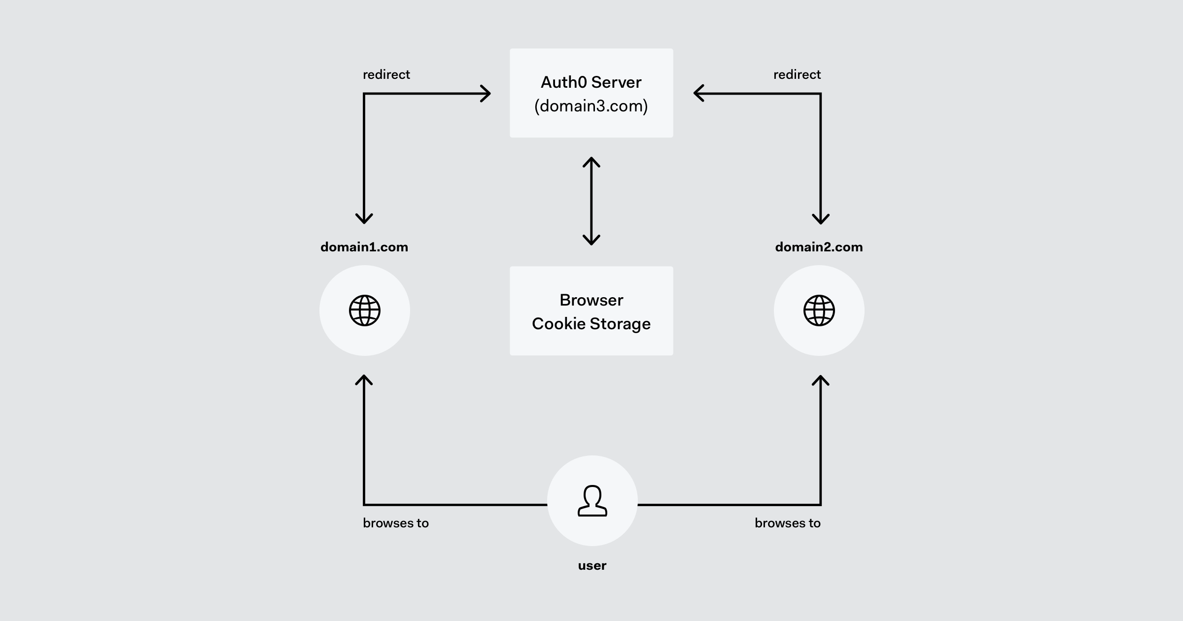 Graph showcasing how Enterprise Single Sign-On provides simplicity and security