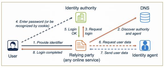 ID4me authentication flow