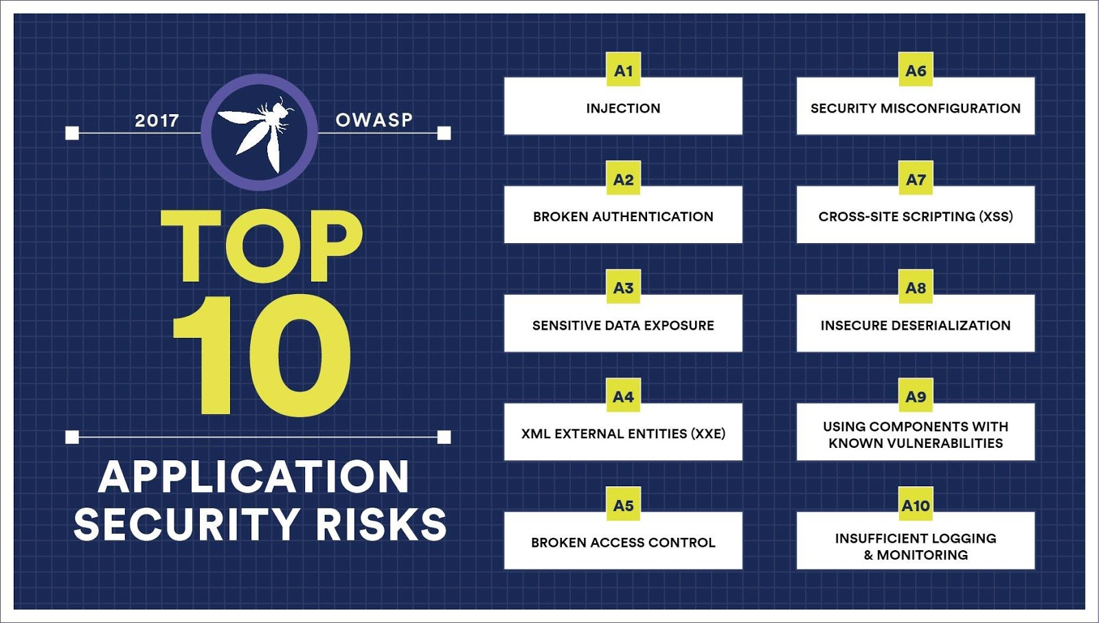 The Top 10 Application Security Risks