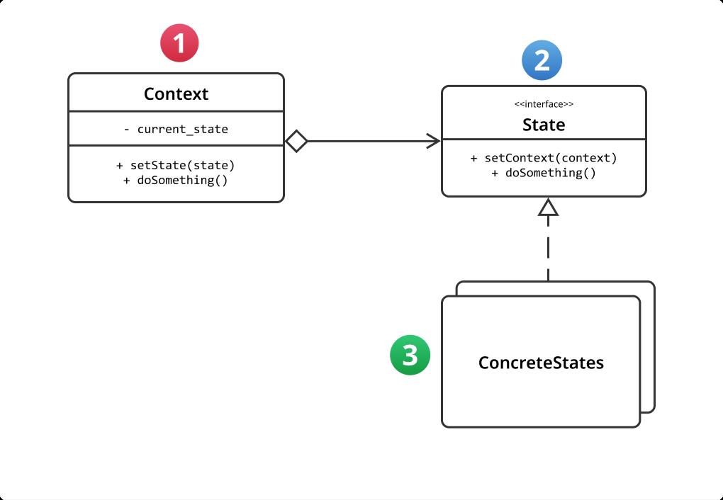 UML class diagram of state pattern