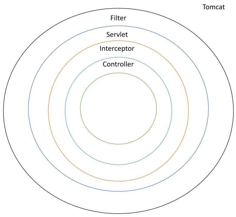 Interceptors and Filters