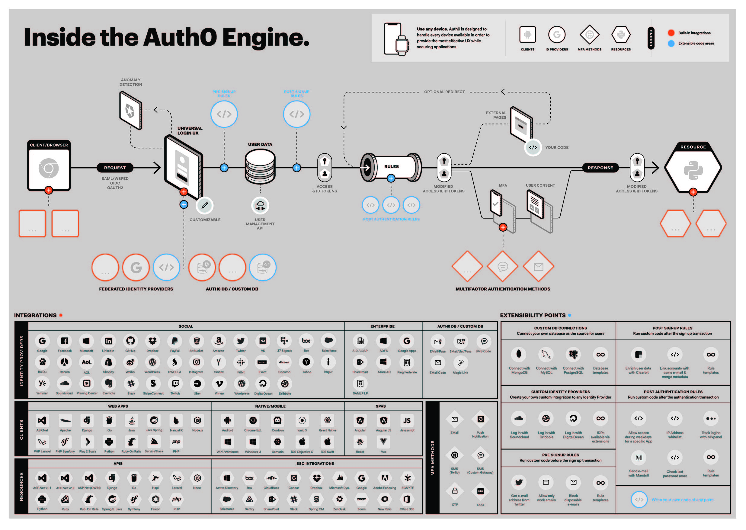 Inside the Auth0 engine