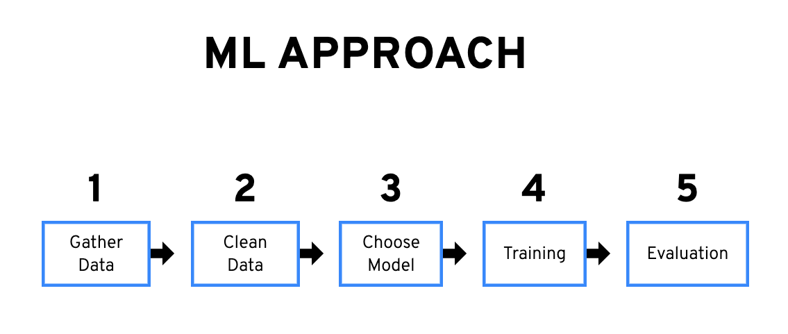 Graph of five steps of approaching a machine learning problem.