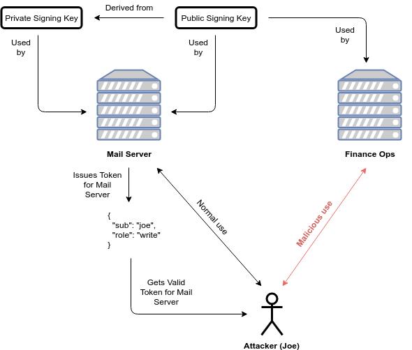 Same Recipient JWT Substitution Attack