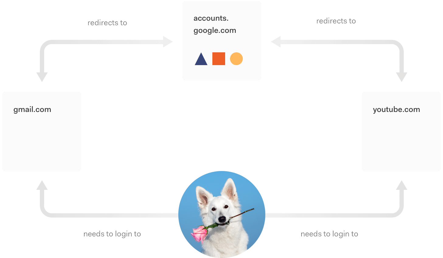 Single sign-on example login authentication in action