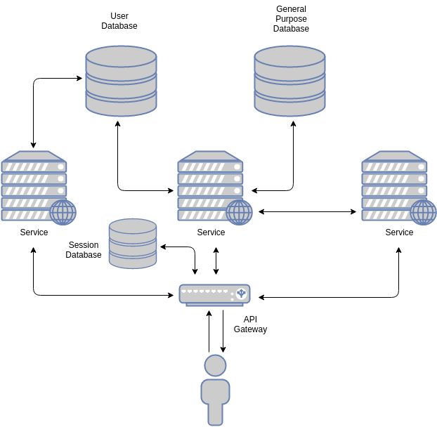 Simplified stateful architecture