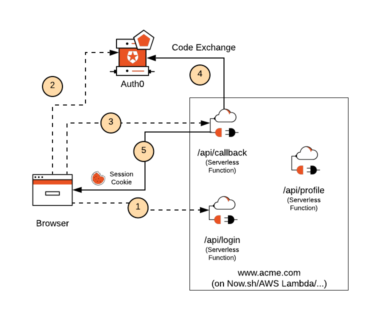 Authorization Code Exchnage diagram