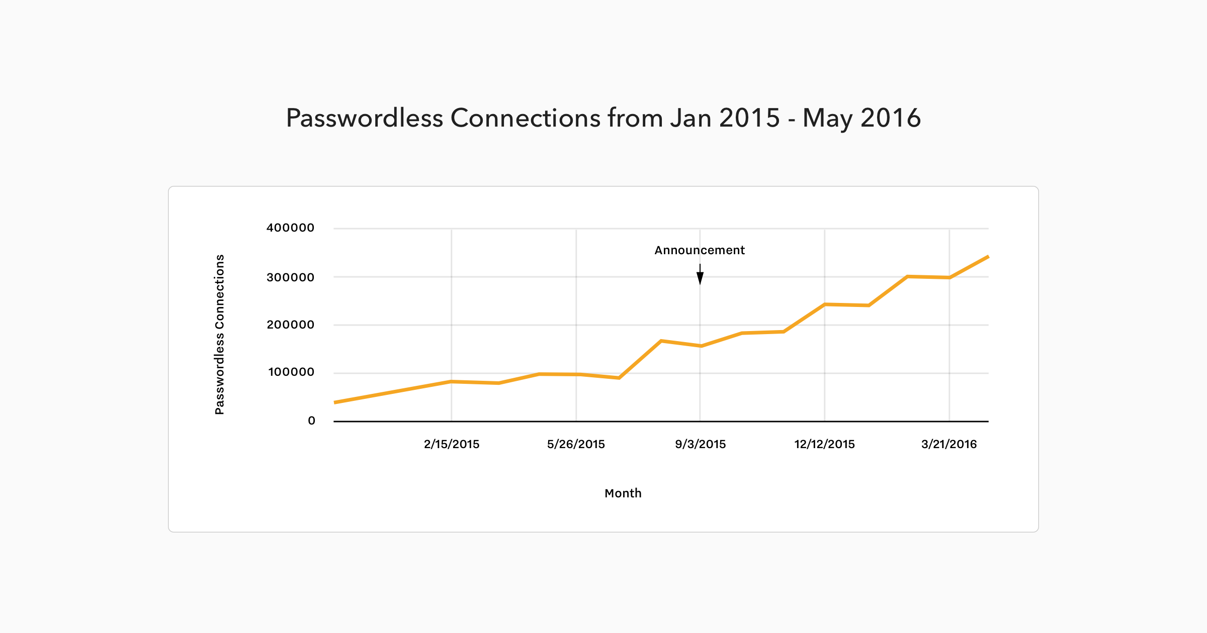 Passwordless Connections from Jan 2015 to May 2016