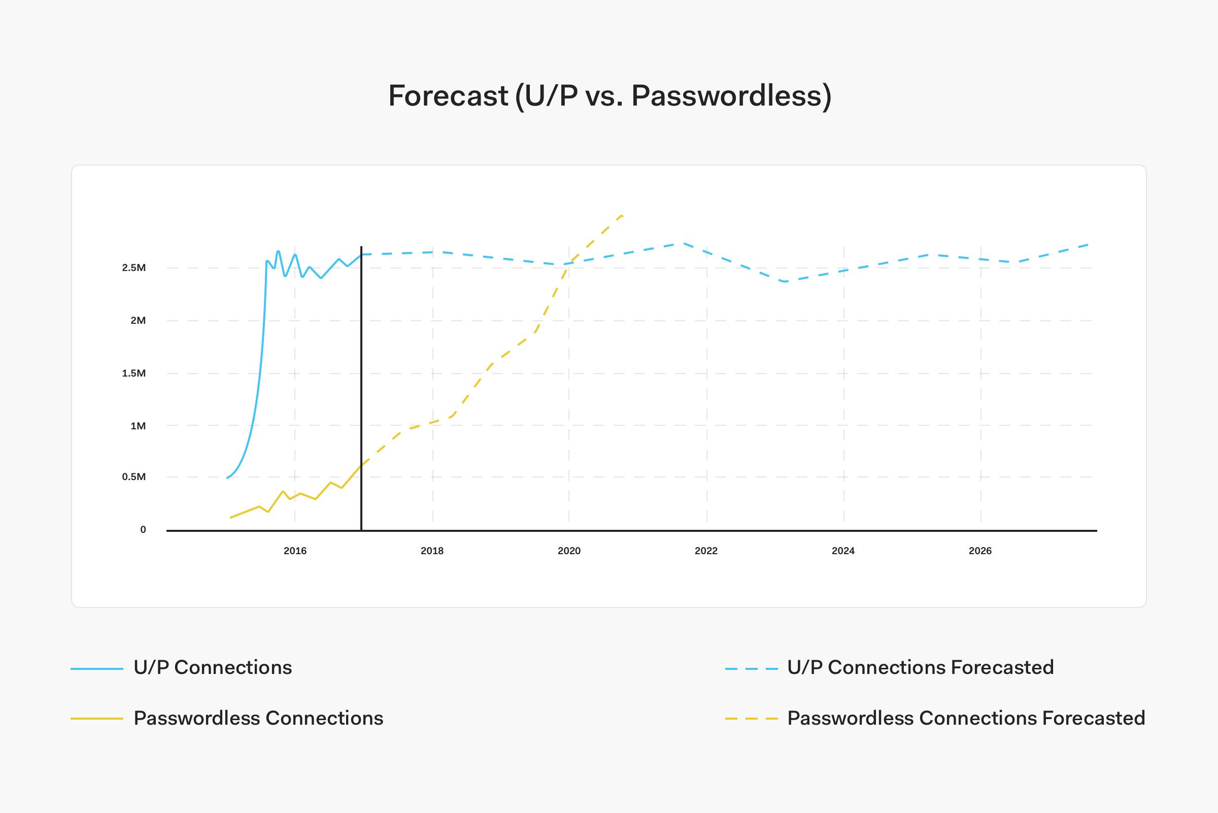 Forecast (U/P vs Passwordless