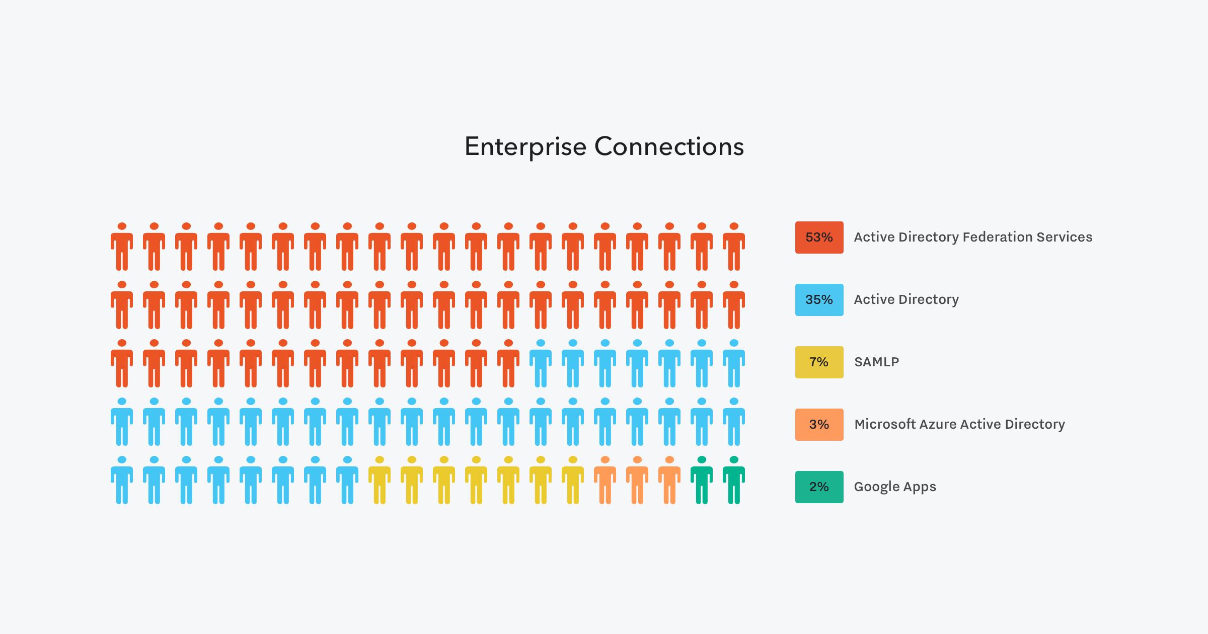 Enterprise Connections Usage