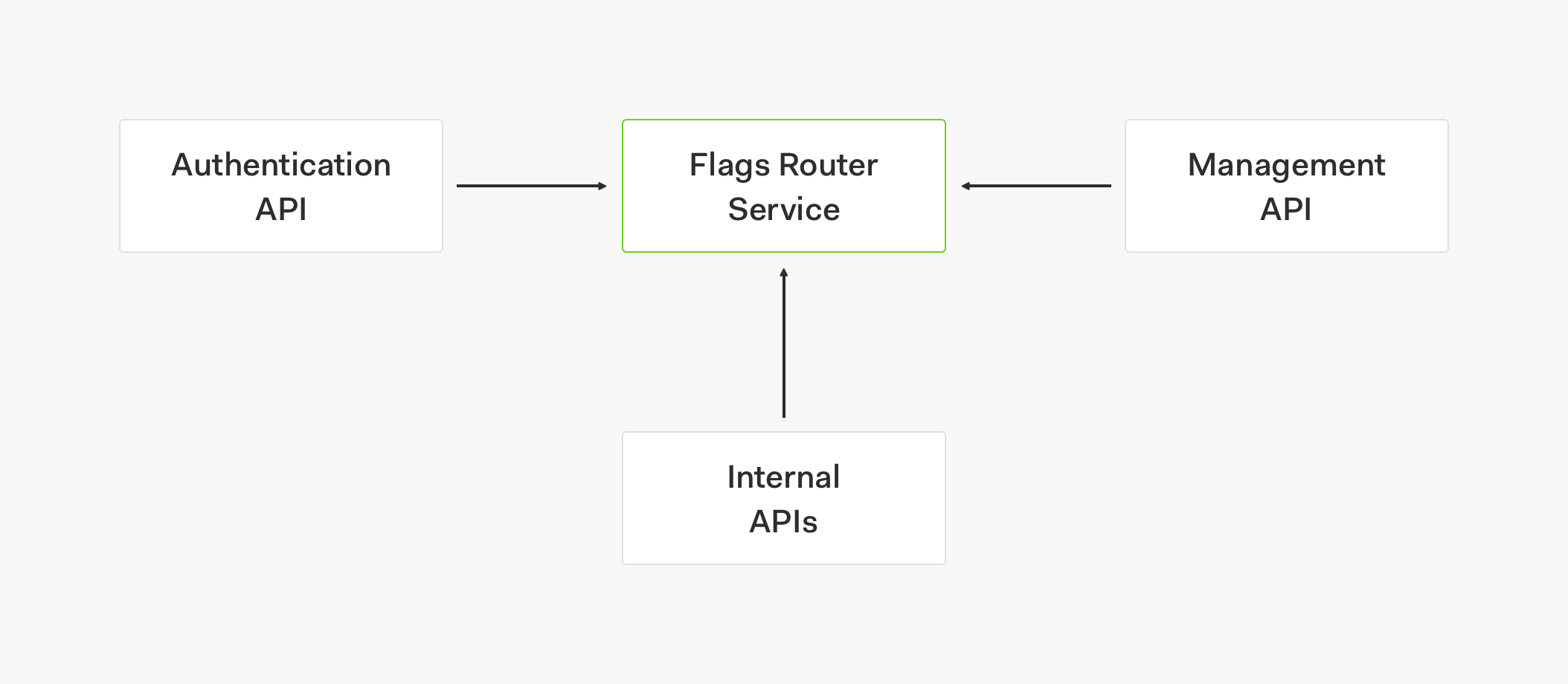 Flags Router Architecture