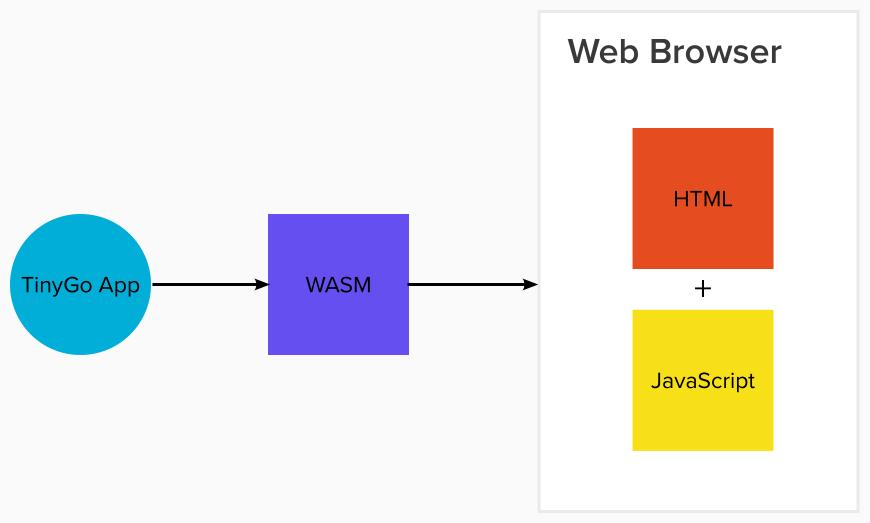 WebAssembly diagram