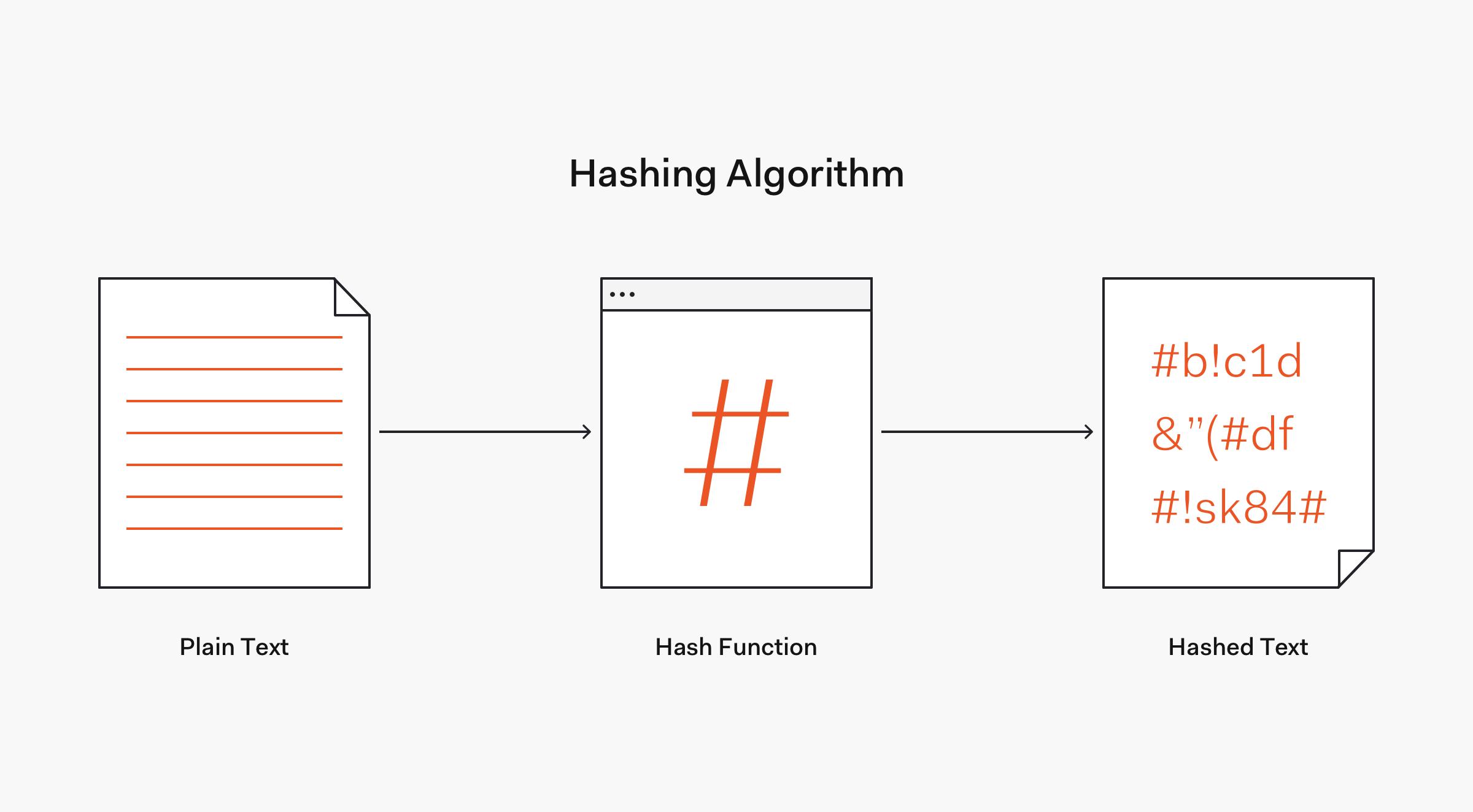 ハッシュ化アルゴリズムのフロー例:一方向