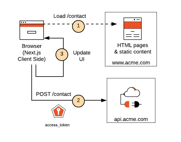 Diagram of the client-side making calls to an API