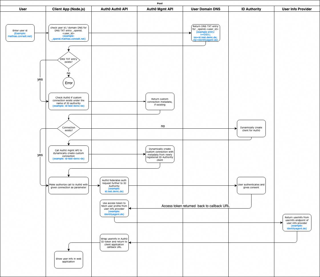 Auth0 id4me authentication flow