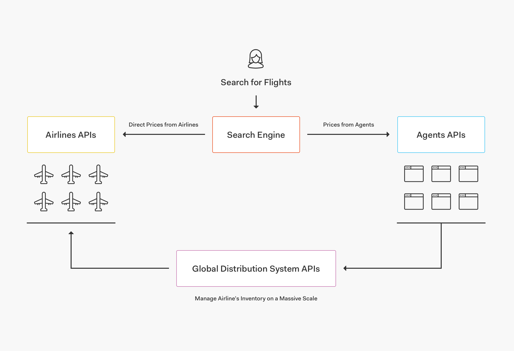 Metasearch engine graphic showing flow of information to APIs connecting everything
