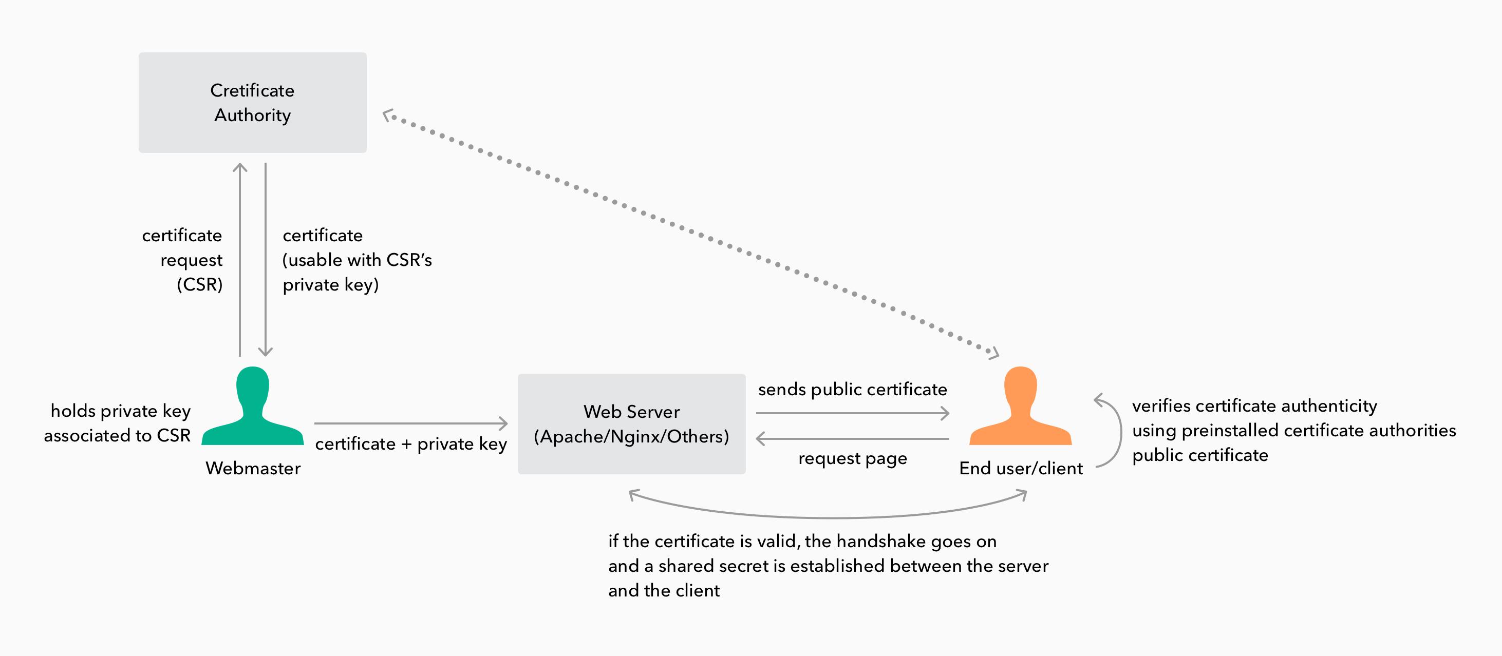 Public-key infrastructure