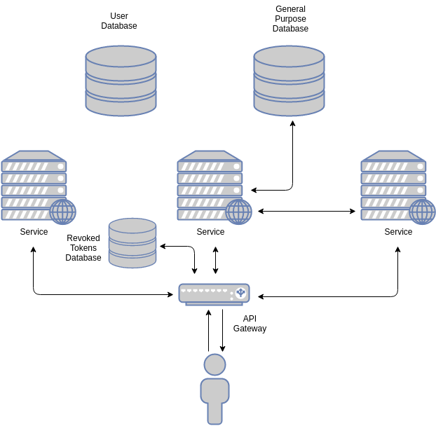 Simplified stateless architecture