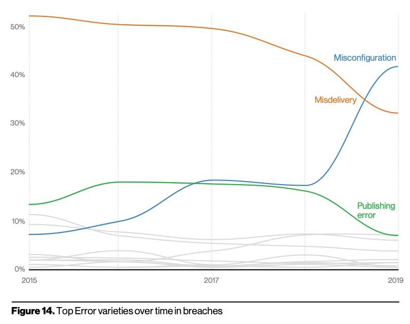 Top Error varieties over time in breaches