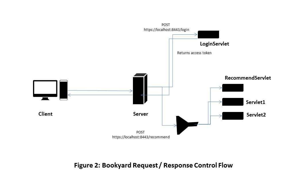Bookyard Request Response Control Flow