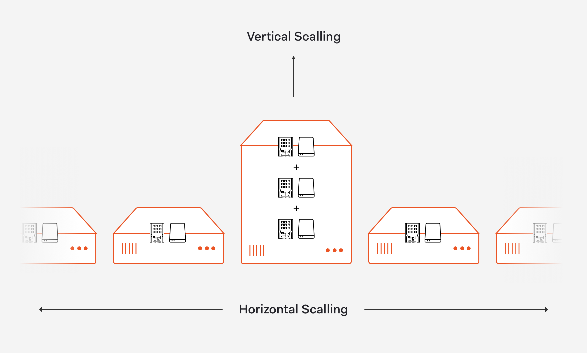 Vertical and horizontal server scalability
