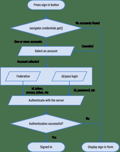 Credential Management API Auth Flow