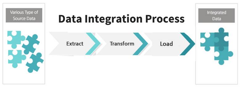 Data Integratoon Process hEE