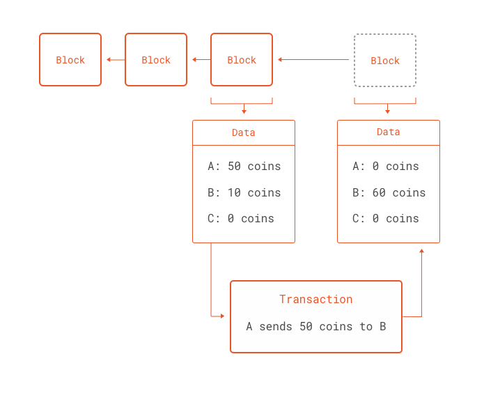Transactions as computations