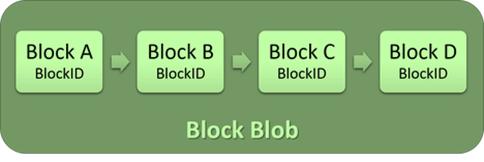 Block Blobs Structure on Azure Storage
