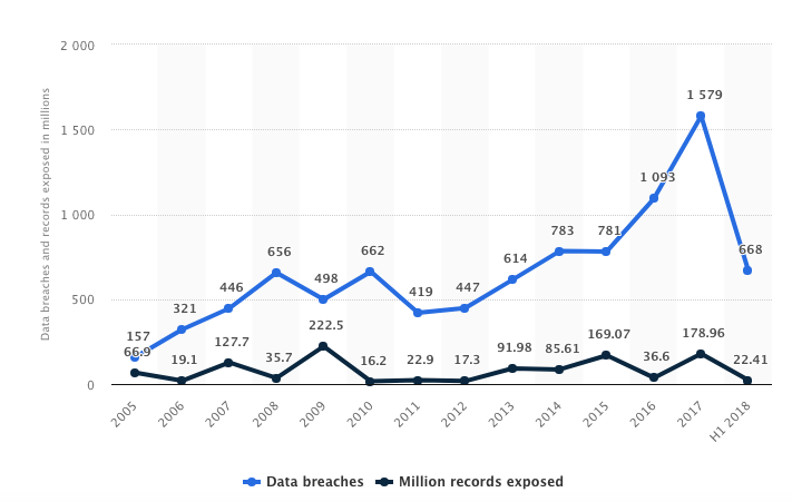 2018 US data breaches statistic numbers