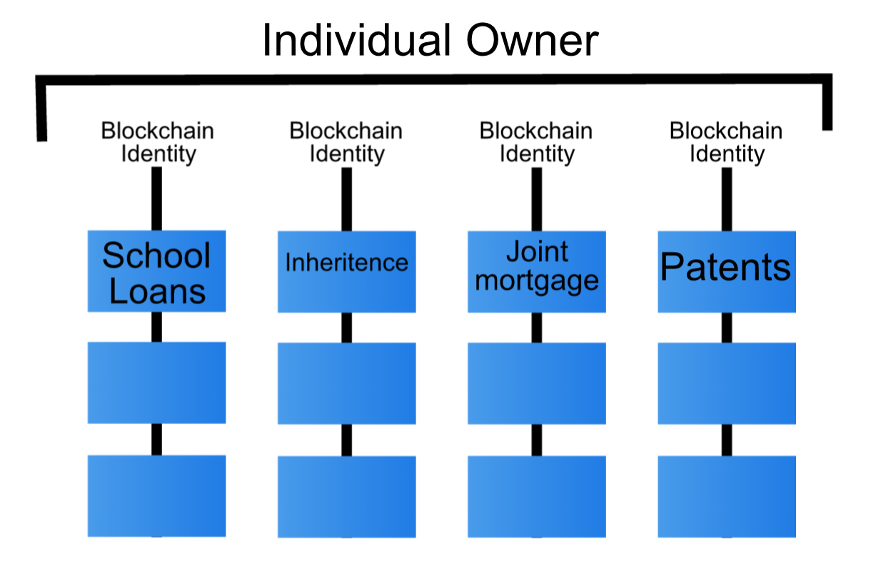 Blockchain Separation