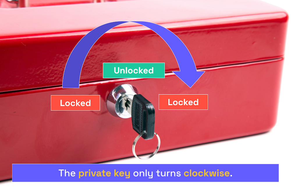 """Photo of the box with lock and key. An arrow indicates that the key is being turned clockwise. Caption: """"The private key only turns clockwise."""""""