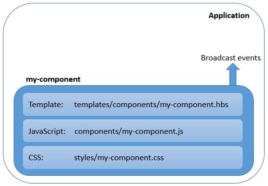Component Definition