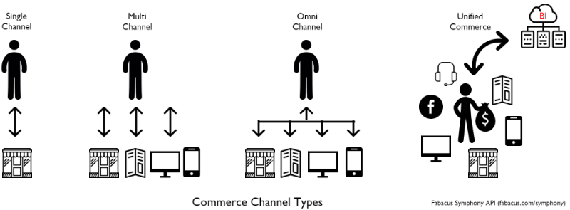 Shift from omnichannel strategy to unified commerce strategy