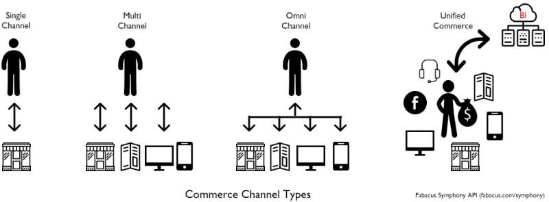 オムニチャネル戦略からコマース統合戦略への移行
