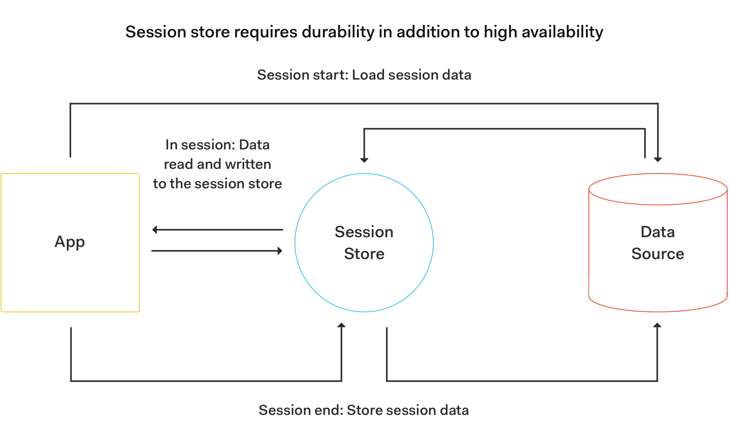 A session-oriented application diagram